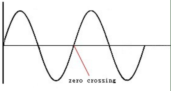 یک مدار سوییچ صفر با کنترل موج سیسنوسی
